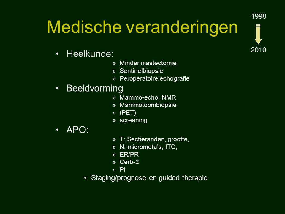 Medische veranderingen Heelkunde: »Minder mastectomie »Sentinelbiopsie »Peroperatoire echografie Beeldvorming »Mammo-echo, NMR »Mammotoombiopsie »(PET