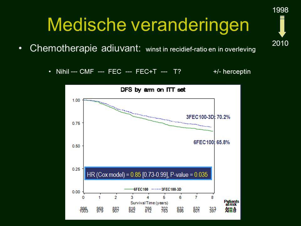 Medische veranderingen Chemotherapie in gemetastaseerde ziekte 63 j Taxol –herceptin 4 mnd67 j ERneg, Her pos Herceptin monotherapie –Bili 2.3 - bili 0.2 –GOT 1543- GOT 23 –GPT 1640- GPT: 24 –Alk pase: 2310- alk Pase: 96 –CA15-3: 840- Ca15-3: 16 –Maart 2006 - Mei 2010 1998 2010