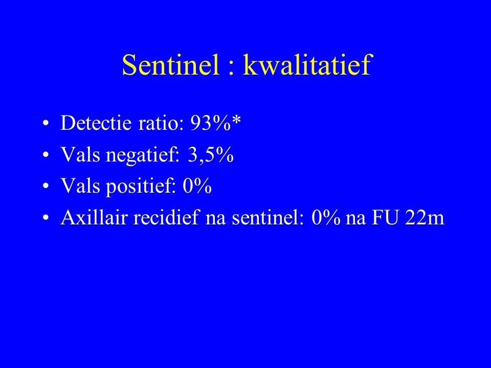 Sentinel : kwalitatief Detectie ratio: 93%* Vals negatief: 3,5% Vals positief: 0% Axillair recidief na sentinel: 0% na FU 22m