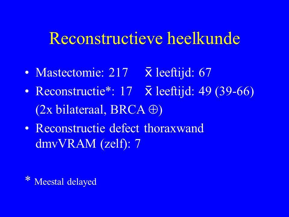 Reconstructieve heelkunde Mastectomie: 217  leeftijd: 67 Reconstructie*: 17  leeftijd: 49 (39-66) (2x bilateraal, BRCA  ) Reconstructie defect thoraxwand dmvVRAM (zelf): 7 * Meestal delayed
