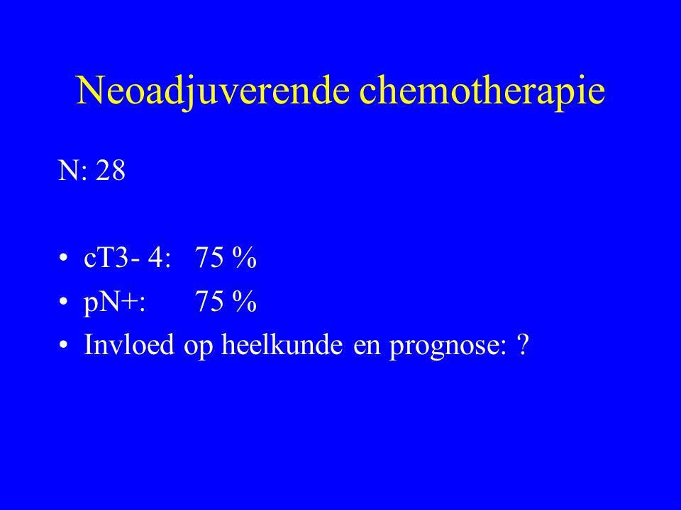 N: 28 cT3- 4:75 % pN+: 75 % Invloed op heelkunde en prognose: ?