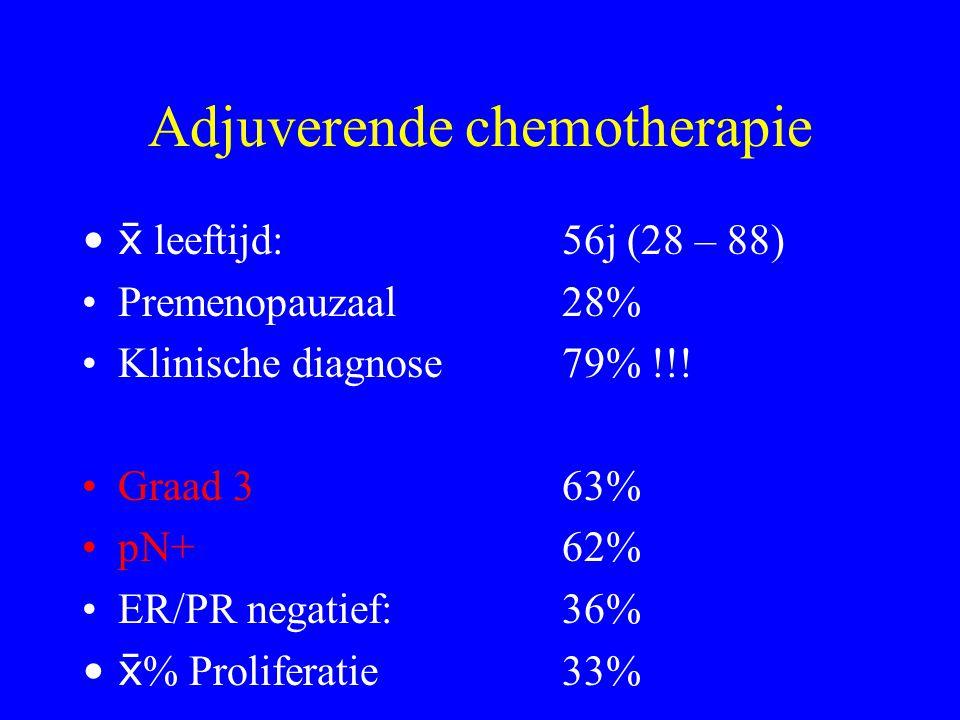  leeftijd: 56j (28 – 88) Premenopauzaal28% Klinische diagnose79% !!.