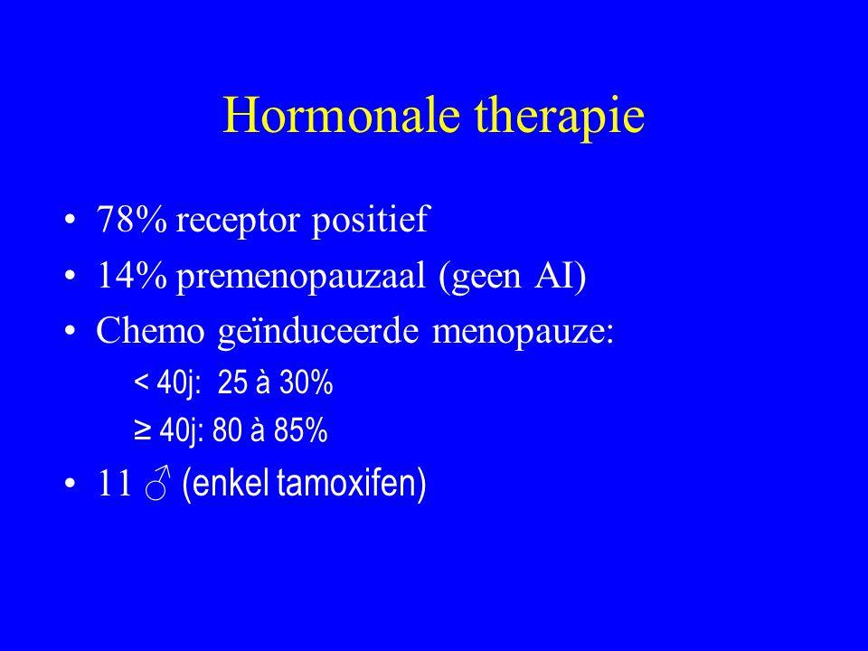 Hormonale therapie 78% receptor positief 14% premenopauzaal (geen AI) Chemo geïnduceerde menopauze: < 40j: 25 à 30% ≥ 40j: 80 à 85% 11 ♂ (enkel tamoxifen)
