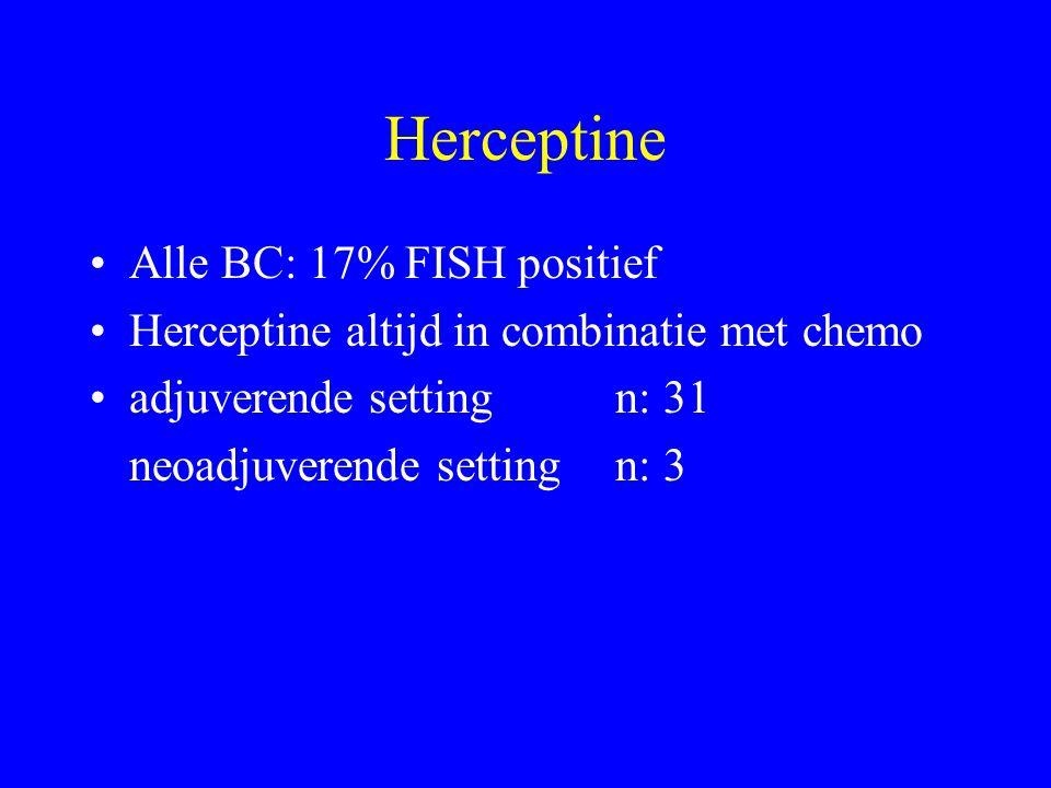 Herceptine Alle BC: 17% FISH positief Herceptine altijd in combinatie met chemo adjuverende setting n: 31 neoadjuverende setting n: 3