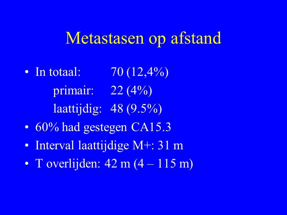 Metastasen op afstand In totaal:70 (12,4%) primair:22 (4%) laattijdig:48 (9.5%) 60% had gestegen CA15.3 Interval laattijdige M+: 31 m T overlijden: 42 m (4 – 115 m)