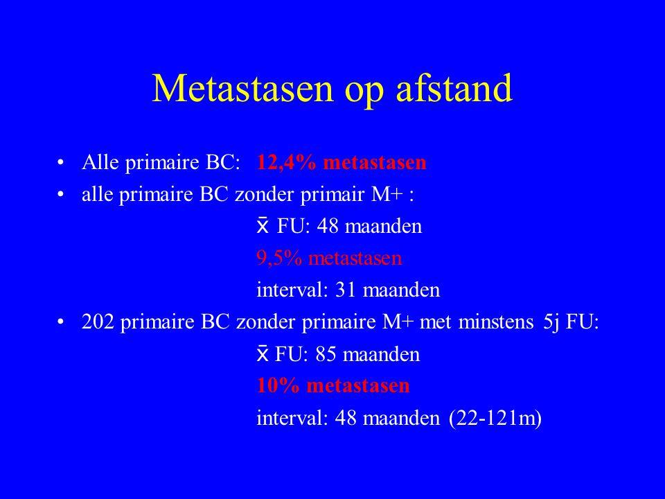Metastasen op afstand Alle primaire BC:12,4% metastasen alle primaire BC zonder primair M+ :  FU: 48 maanden 9,5% metastasen interval: 31 maanden 202 primaire BC zonder primaire M+ met minstens 5j FU:  FU: 85 maanden 10% metastasen interval: 48 maanden (22-121m)