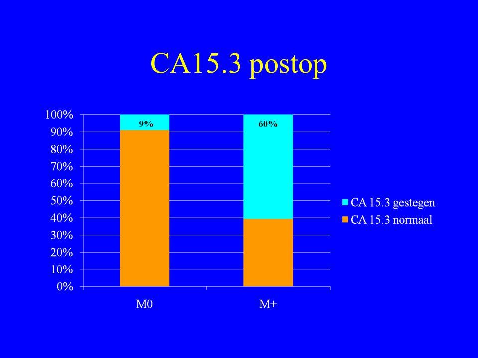 CA15.3 postop