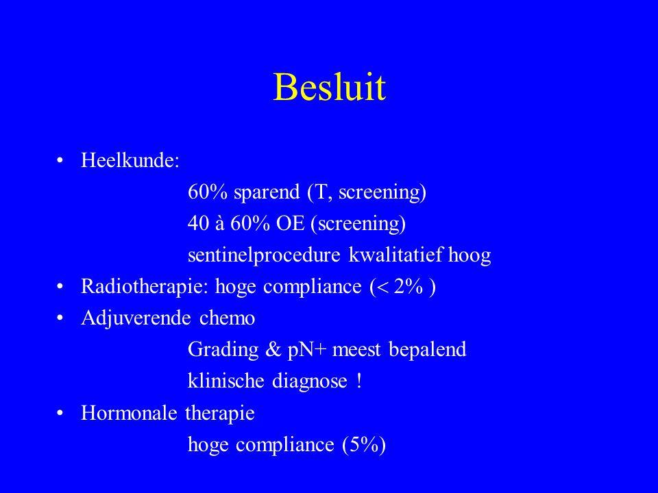 Besluit Heelkunde: 60% sparend (T, screening) 40 à 60% OE (screening) sentinelprocedure kwalitatief hoog Radiotherapie: hoge compliance (  2% ) Adjuverende chemo Grading & pN+ meest bepalend klinische diagnose .