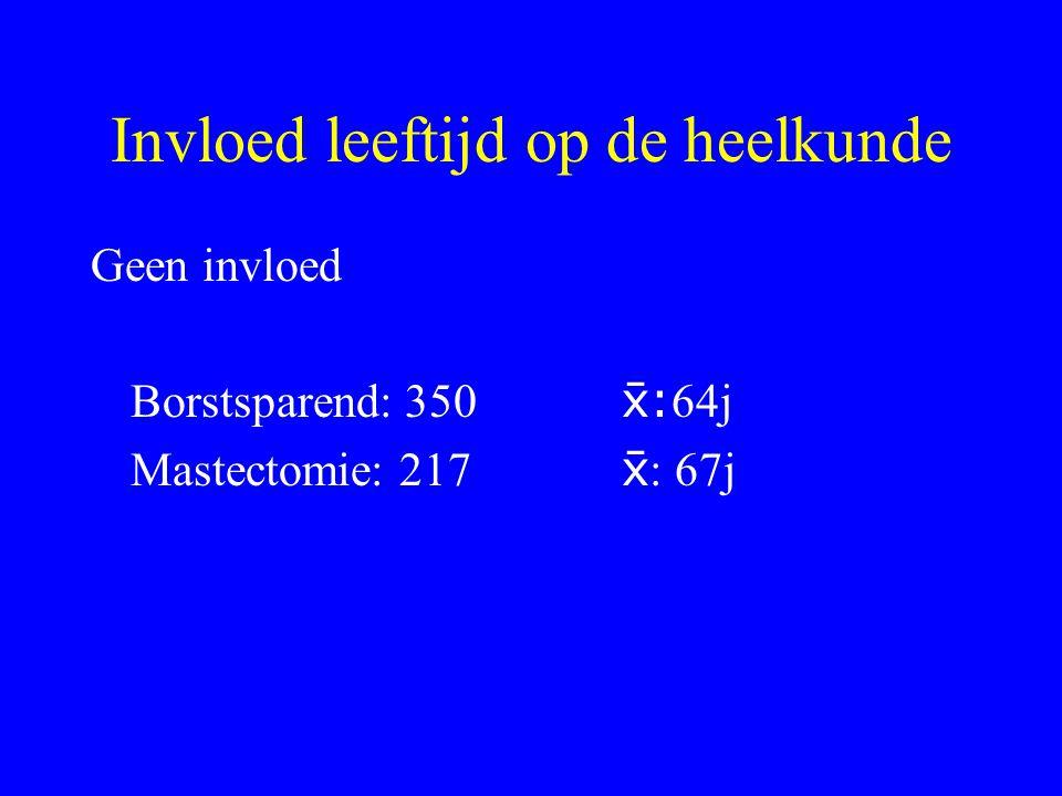 Invloed leeftijd op de heelkunde Geen invloed Borstsparend: 350 : 64j Mastectomie: 217  : 67j