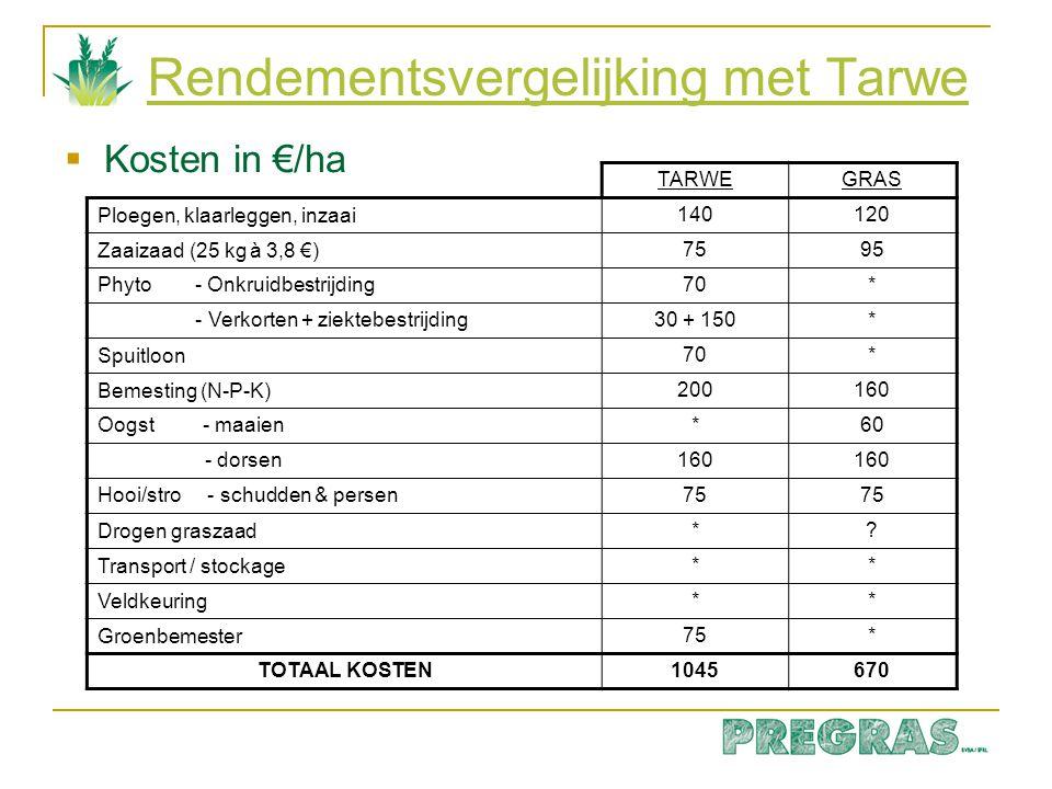 Rendementsvergelijking met Tarwe  Opbrengsten in €/ha TARWEGRAS 1 e snede*250 Graan: tarwe: 10.000 kg à 0,175 €/kg1750* gras: 1750 kg à 0,550 €/kg*965 stockage + opp.