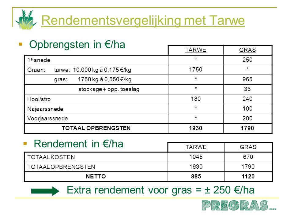 Graszaadteelt: opbrengsten (kg/ha) LokerKeiem Snaas- kerke Eine Kruis- houtem Leffinge (ER) 2008 175520932417//2241 2009 210021782604193419612065 2010 25411904volgt218917311516 Gemid.