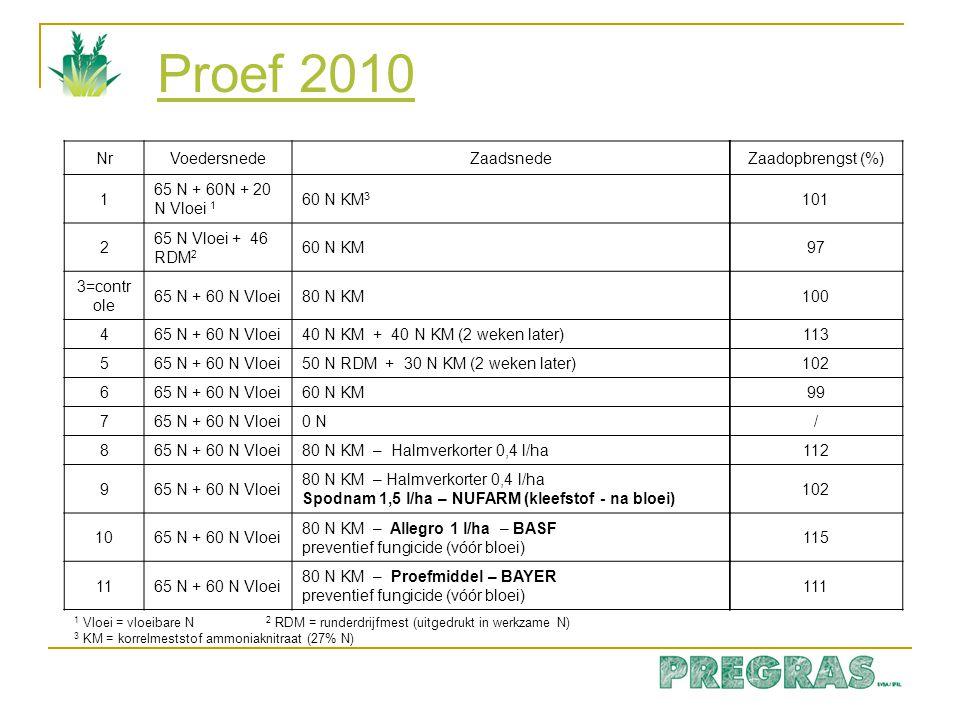 Proef 2010 1 Vloei = vloeibare N 2 RDM = runderdrijfmest (uitgedrukt in werkzame N) 3 KM = korrelmeststof ammoniaknitraat (27% N) NrVoedersnedeZaadsne