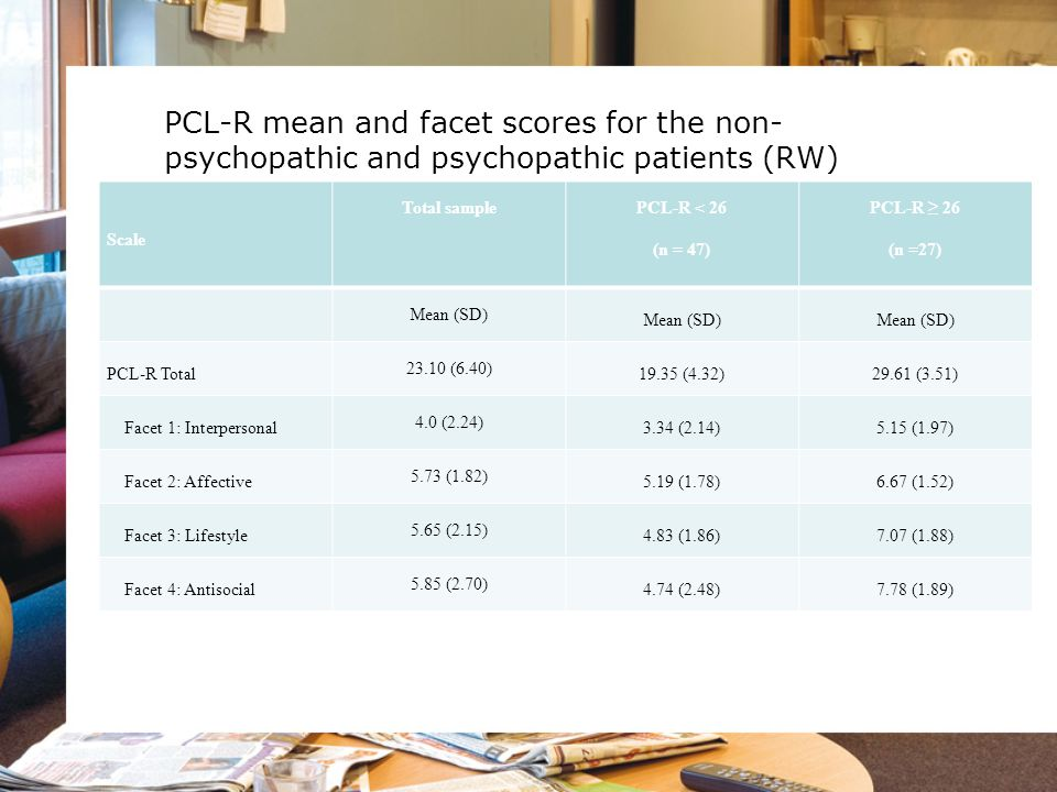 PCL-R mean and facet scores for the non- psychopathic and psychopathic patients (RW) Scale Total sample PCL-R < 26 (n = 47) PCL-R ≥ 26 (n =27) Mean (S