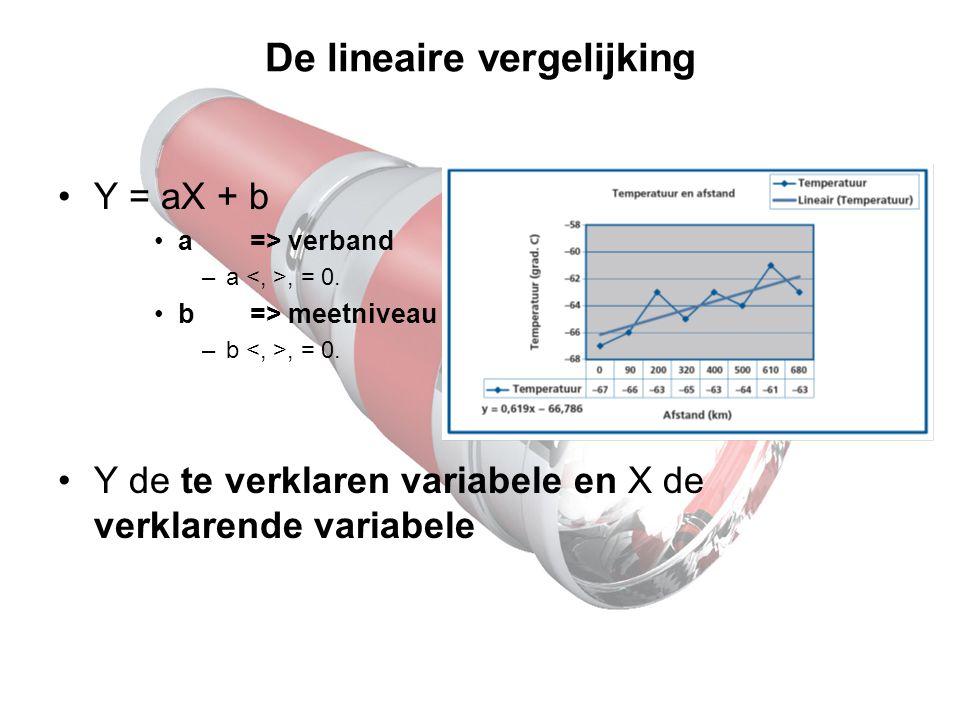 De lineaire vergelijking Y = aX + b a=> verband –a, = 0. b=> meetniveau –b, = 0. Y de te verklaren variabele en X de verklarende variabele