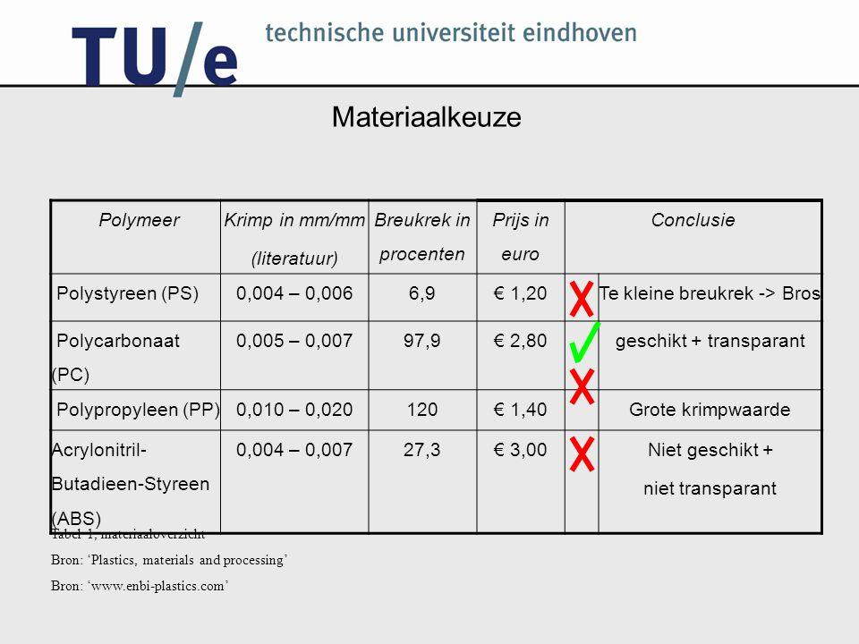 Materiaalkeuze Polymeer Krimp in mm/mm (literatuur) Breukrek in procenten Prijs in euro Conclusie Polystyreen (PS)0,004 – 0,0066,9€ 1,20Te kleine breu