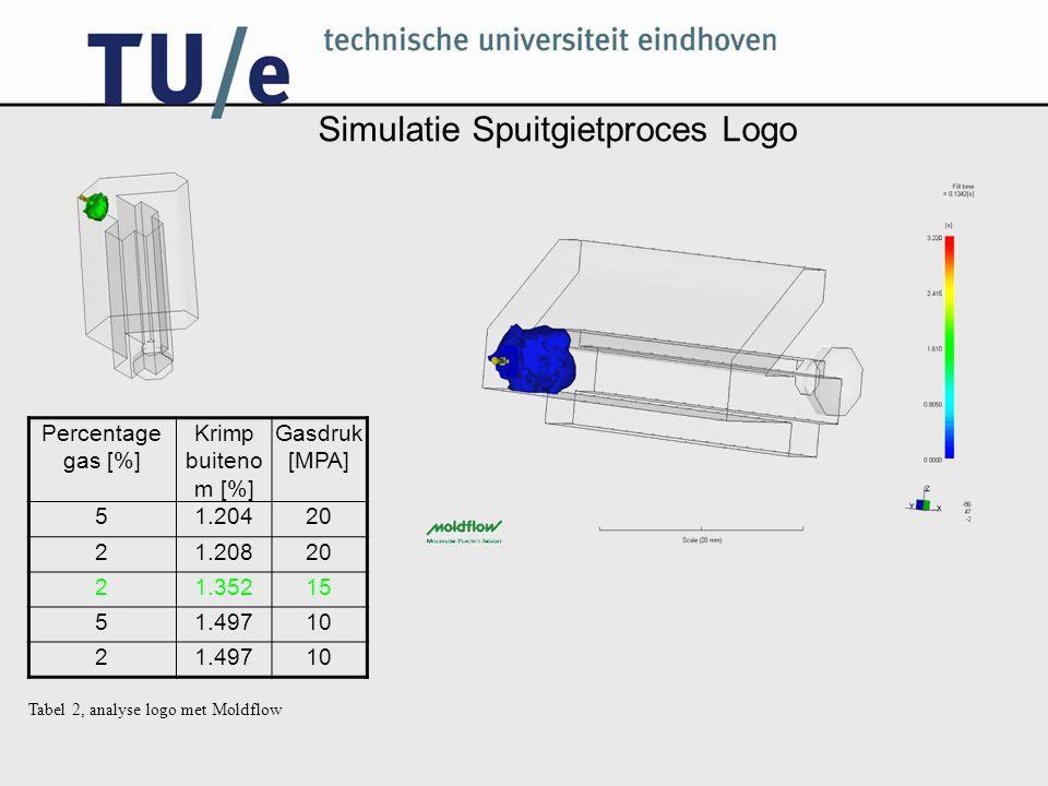 Simulatie Spuitgietproces Logo Percentage gas [%] Krimp buiteno m [%] Gasdruk [MPA] 51.20420 21.20820 21.35215 51.49710 21.49710 Tabel 2, analyse logo