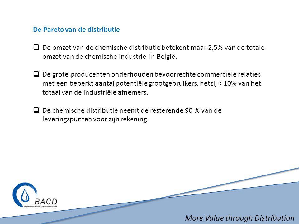 More Value through Distribution De Pareto van de distributie  De omzet van de chemische distributie betekent maar 2,5% van de totale omzet van de chemische industrie in België.