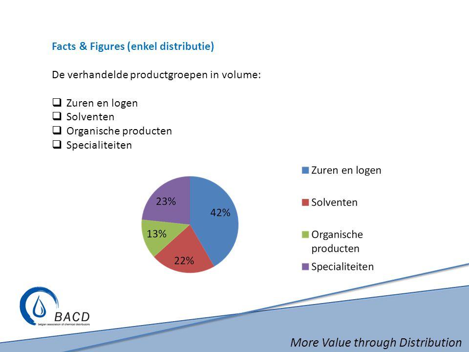 More Value through Distribution Facts & Figures (enkel distributie) De verhandelde productgroepen in volume:  Zuren en logen  Solventen  Organische producten  Specialiteiten