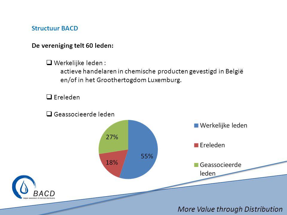 More Value through Distribution Structuur BACD De vereniging telt 60 leden:  Werkelijke leden : actieve handelaren in chemische producten gevestigd in België en/of in het Groothertogdom Luxemburg.