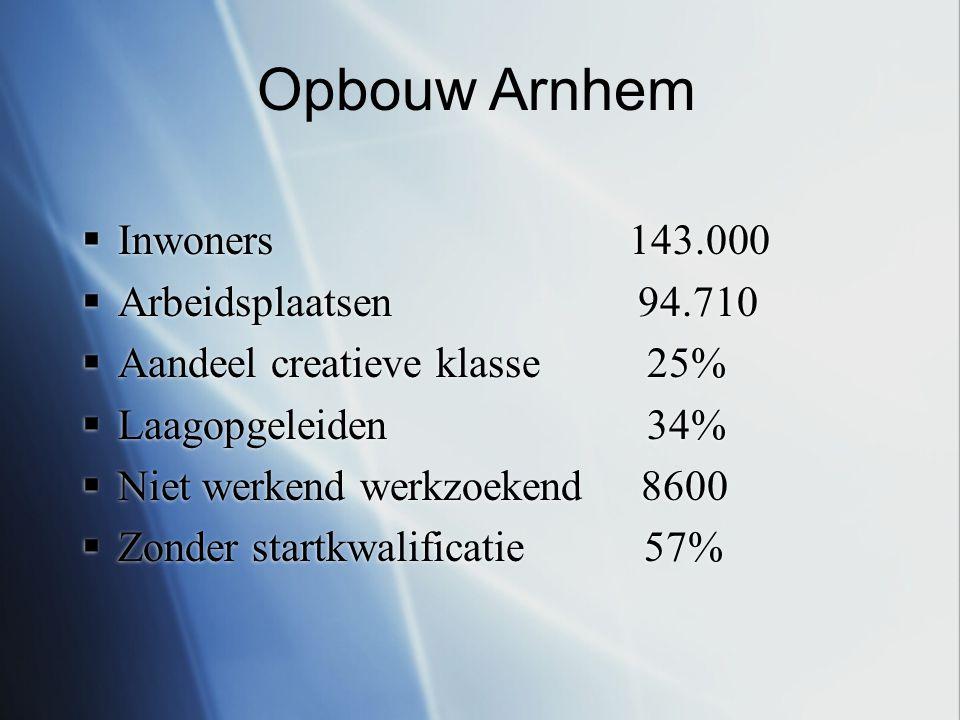  Inwoners 143.000  Arbeidsplaatsen 94.710  Aandeel creatieve klasse 25%  Laagopgeleiden 34%  Niet werkend werkzoekend 8600  Zonder startkwalificatie 57%  Inwoners 143.000  Arbeidsplaatsen 94.710  Aandeel creatieve klasse 25%  Laagopgeleiden 34%  Niet werkend werkzoekend 8600  Zonder startkwalificatie 57% Opbouw Arnhem