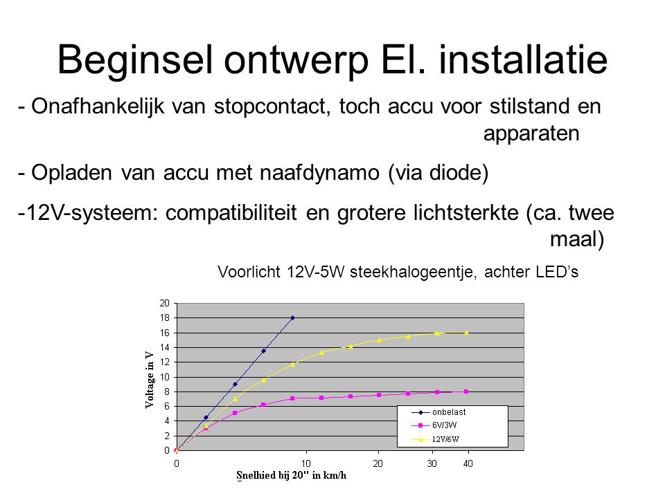 Blokschema Naaf Dynamo Diode Accu Apparaten (toeter,radio,stopcontact) Stroombewaking Relais (automatisch schakelen) Verlichting (koplamp en achterlicht)