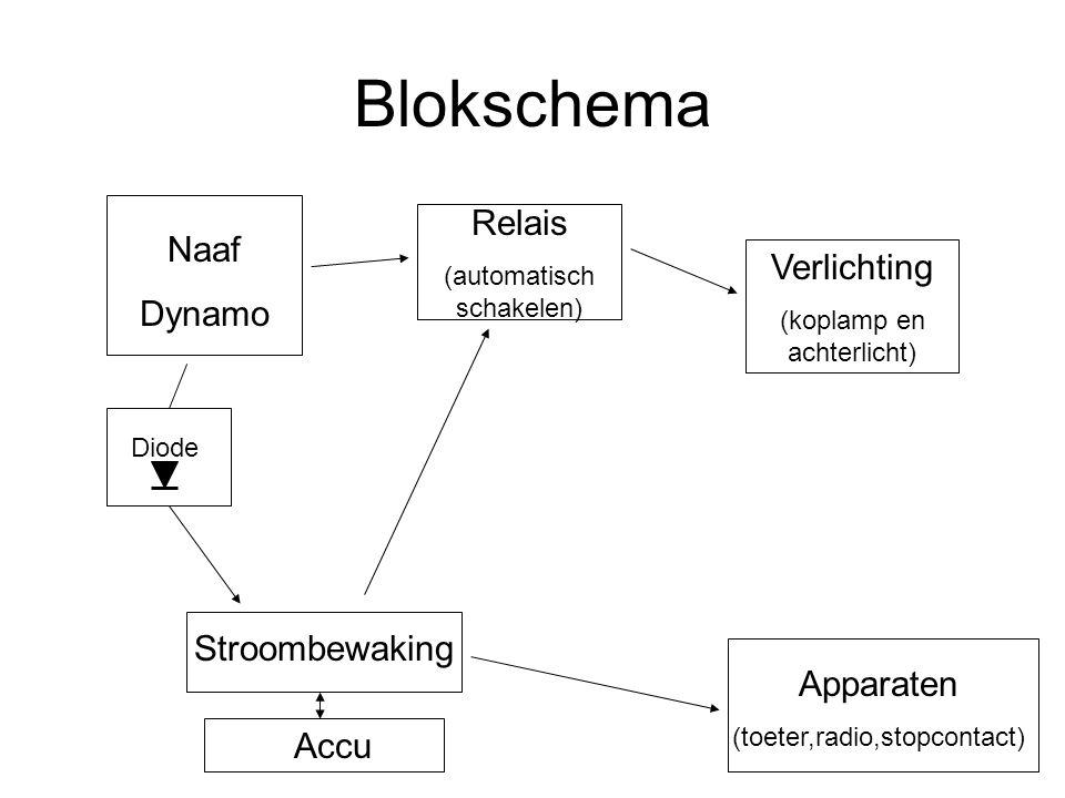 Blokschema Naaf Dynamo Diode Accu Apparaten (toeter,radio,stopcontact) Stroombewaking Relais (automatisch schakelen) Verlichting (koplamp en achterlic