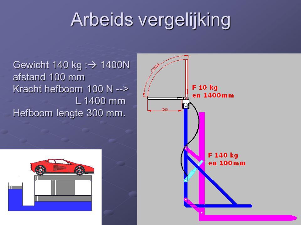 Arbeids vergelijking Gewicht 140 kg :  1400N afstand 100 mm Kracht hefboom 100 N --> L 1400 mm Hefboom lengte 300 mm.