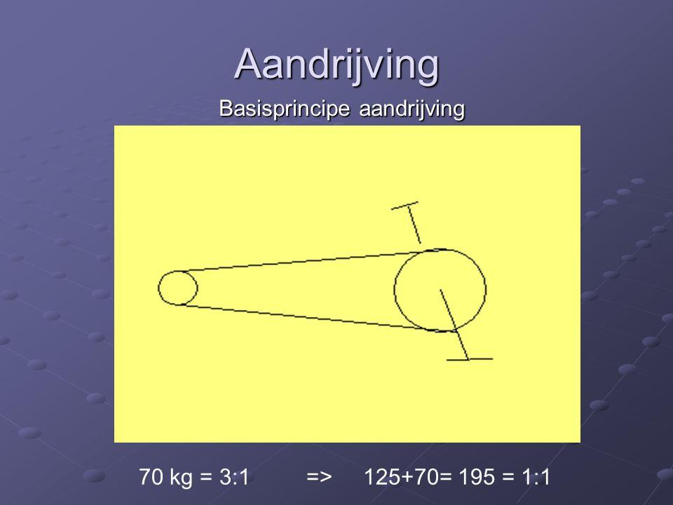 Aandrijving Basisprincipe aandrijving Basisprincipe aandrijving 70 kg = 3:1 => 125+70= 195 = 1:1