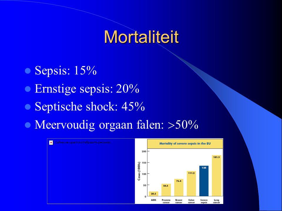 Mortaliteit Sepsis: 15% Ernstige sepsis: 20% Septische shock: 45% Meervoudig orgaan falen:  50%