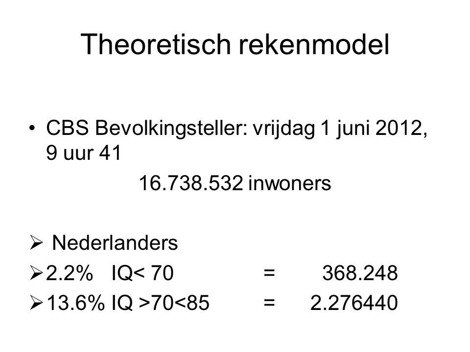 Theoretisch rekenmodel CBS Bevolkingsteller: vrijdag 1 juni 2012, 9 uur 41 16.738.532 inwoners  Nederlanders  2.2% IQ< 70 = 368.248  13.6% IQ >70<85=2.276440