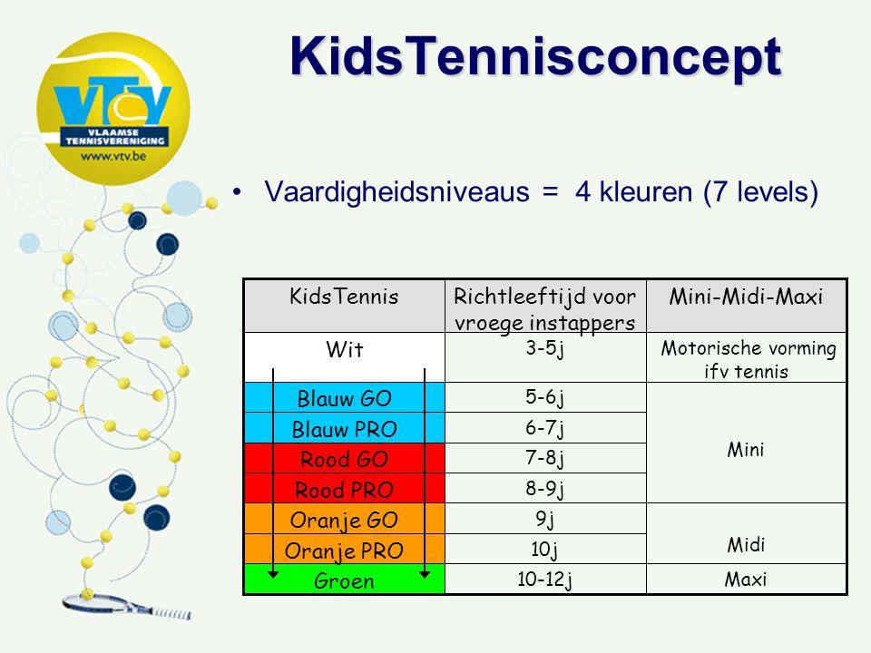 Vaardigheidsniveaus = 4 kleuren (7 levels) Mini-Midi-MaxiRichtleeftijd voor vroege instappers KidsTennis Maxi10-12j Groen 10j Oranje PRO Midi 9j Oranje GO 8-9j Rood PRO 7-8j Rood GO 6-7j Blauw PRO Mini 5-6j Blauw GO Motorische vorming ifv tennis 3-5j Wit KidsTennisconcept KidsTennisconcept