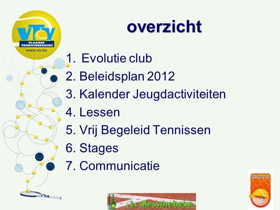 overzicht 1.Evolutie club 2. Beleidsplan 2012 3. Kalender Jeugdactiviteiten 4. Lessen 5. Vrij Begeleid Tennissen 6. Stages 7. Communicatie