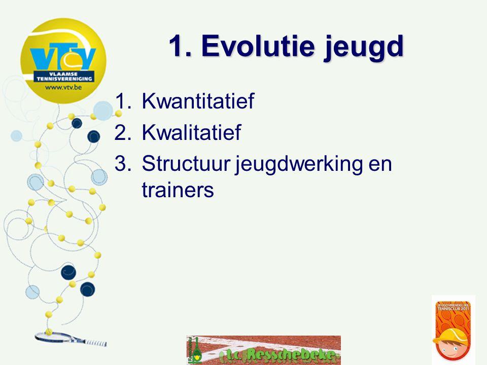 1. Evolutie jeugd 1.Kwantitatief 2.Kwalitatief 3.Structuur jeugdwerking en trainers