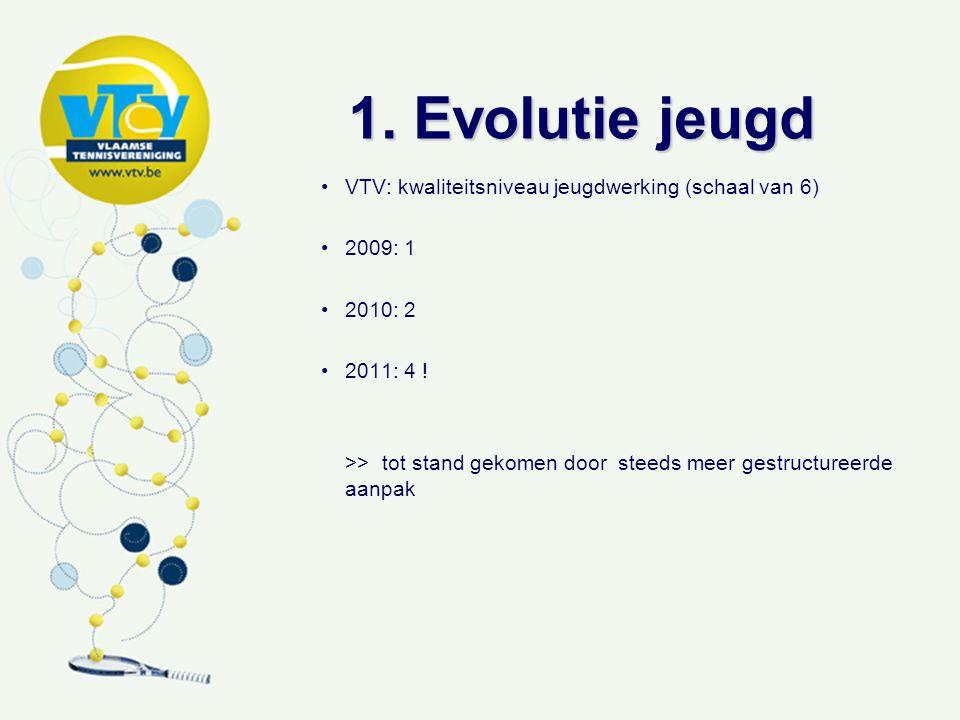 1. Evolutie jeugd VTV: kwaliteitsniveau jeugdwerking (schaal van 6) 2009: 1 2010: 2 2011: 4 ! >> tot stand gekomen door steeds meer gestructureerde aa
