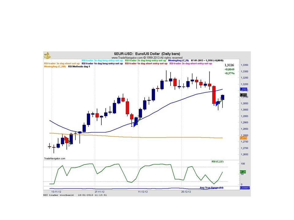 RSI trader intraday Het idee is om een extra edge te creeren door het end of day signaal te gebruiken om die dag intraday te traden op de 5 minuten chart.