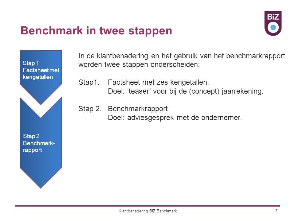 Het stappenplan 8 Stap 1: Factsheet  Zes kengetallen van de klant afgezet ten opzichte van het branchegemiddelde  Jaarlijks bij het bespreken van de jaarrekening  Vormt de teaser voor het benchmarkrapport.