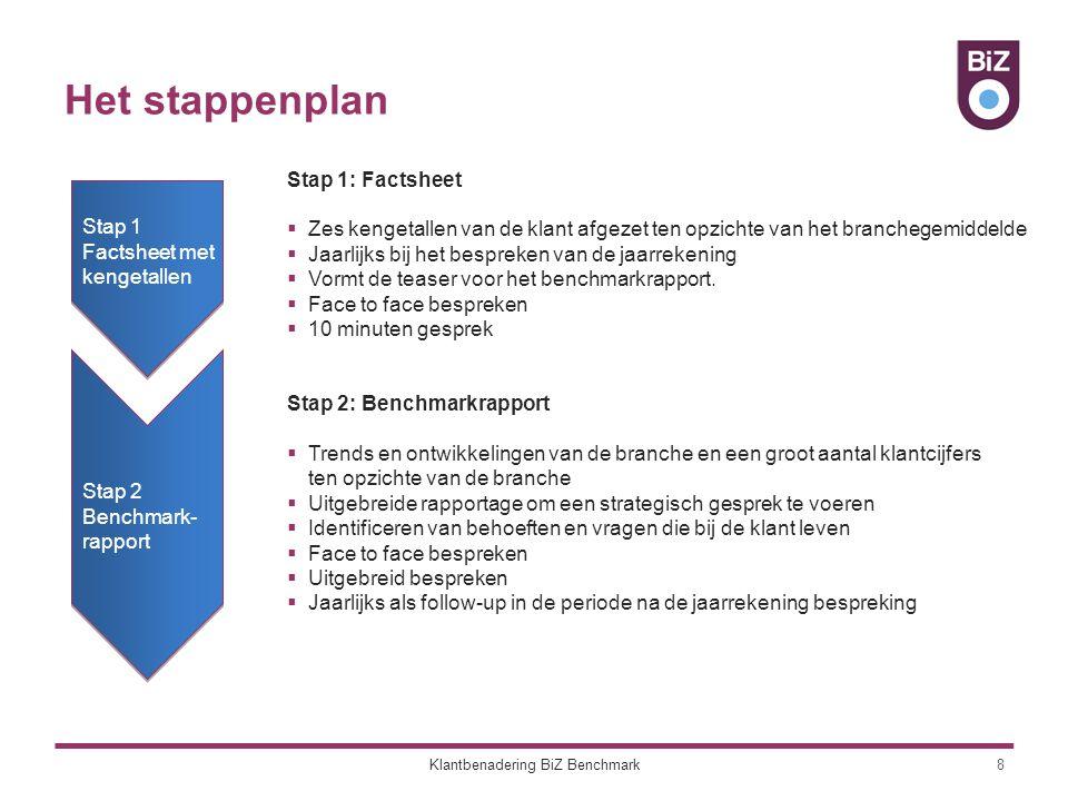 Stap 1: Factsheet 9Klantbenadering BiZ Benchmark