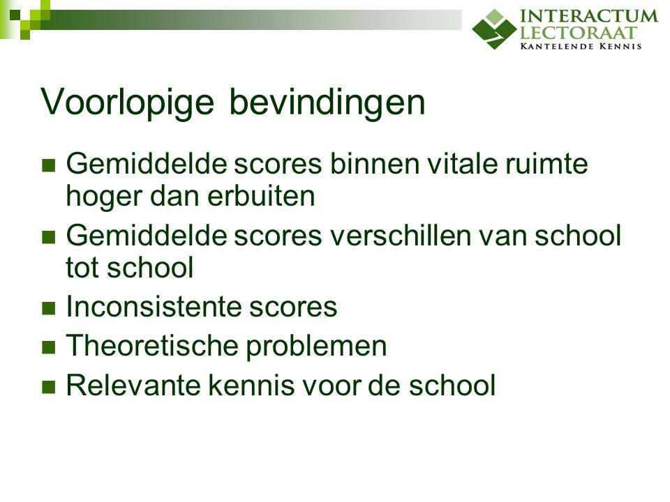 Voorlopige bevindingen Gemiddelde scores binnen vitale ruimte hoger dan erbuiten Gemiddelde scores verschillen van school tot school Inconsistente sco