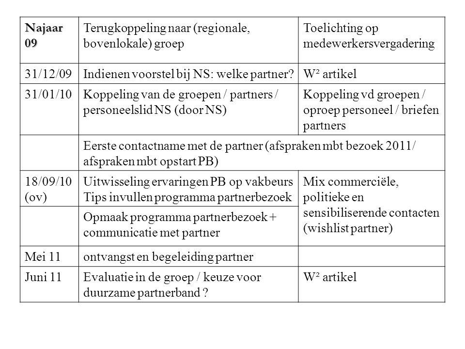 Najaar 09 Terugkoppeling naar (regionale, bovenlokale) groep Toelichting op medewerkersvergadering 31/12/09Indienen voorstel bij NS: welke partner?W² artikel 31/01/10Koppeling van de groepen / partners / personeelslid NS (door NS) Koppeling vd groepen / oproep personeel / briefen partners Eerste contactname met de partner (afspraken mbt bezoek 2011/ afspraken mbt opstart PB) 18/09/10 (ov) Uitwisseling ervaringen PB op vakbeurs Tips invullen programma partnerbezoek Mix commerciële, politieke en sensibiliserende contacten (wishlist partner) Opmaak programma partnerbezoek + communicatie met partner Mei 11ontvangst en begeleiding partner Juni 11Evaluatie in de groep / keuze voor duurzame partnerband .
