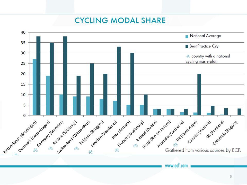 Fietsen als een indicator : –Vervoersafstand beneden 7.5km Winnaars zullen meer dan >60% aandeel hebben Grote verandering in winkelgedrag –Vervoersafstand 7.5km – 20km Hoogopgeleide werknemers reizen per –Fiets –Fiets en openbaar vervoer –Electrische fiets Verandering detailhandel/nieuwe stedelijke logistiek 9