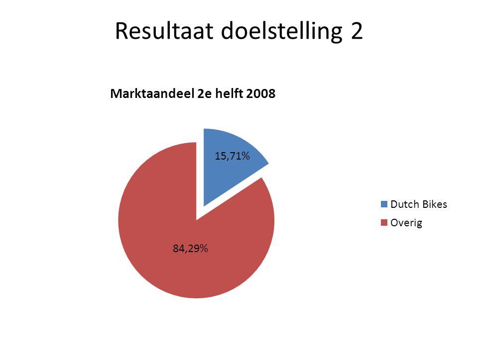Resultaten doelstelling 3 80% Wereld dekking 1 e helft 2008 Behaald Resultaat: 83.33% --> Landen waar Dutch Bikes fietsen verkoopt: Nederland, Australië, Verenigd Koninkrijk, België en Denemarken