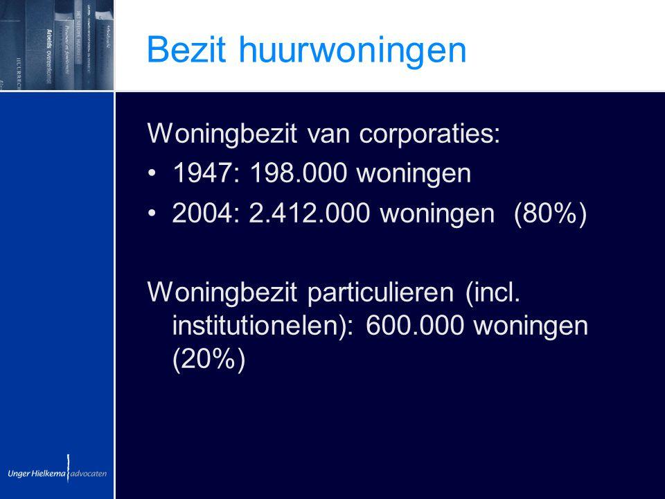 Bezit huurwoningen Woningbezit van corporaties: 1947: 198.000 woningen 2004: 2.412.000 woningen (80%) Woningbezit particulieren (incl. institutionelen