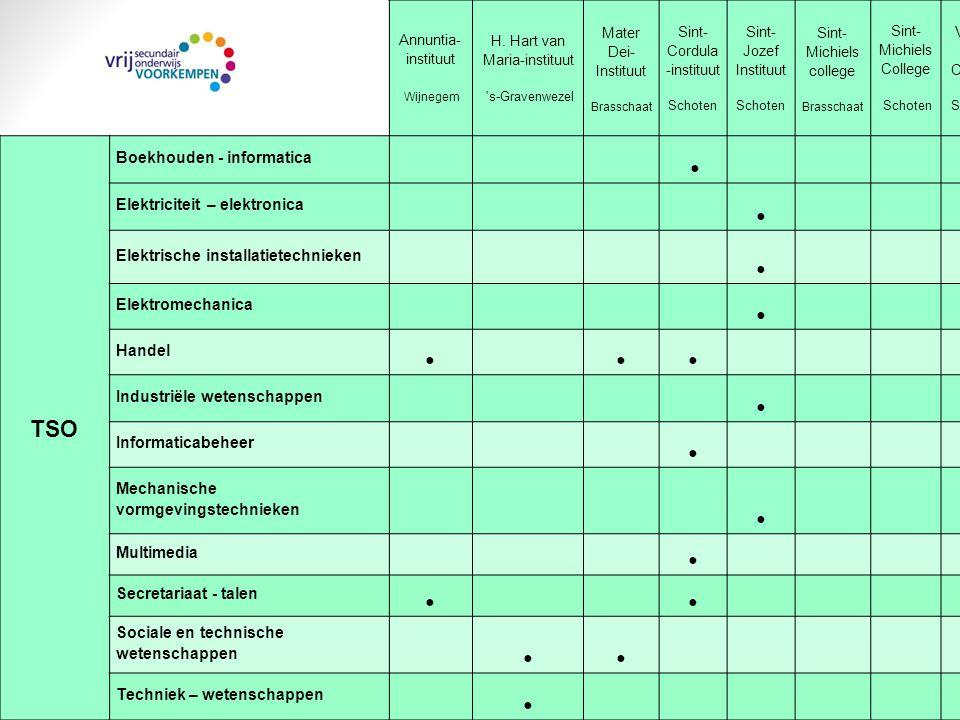 Extra informatie Annuntia-Instituut Wijnegem Infodag: zaterdag 26 april 2014 om 10.00 uur H.