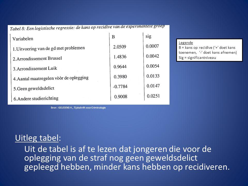Uitleg tabel: Uit de tabel is af te lezen dat jongeren die voor de oplegging van de straf nog geen geweldsdelict gepleegd hebben, minder kans hebben o