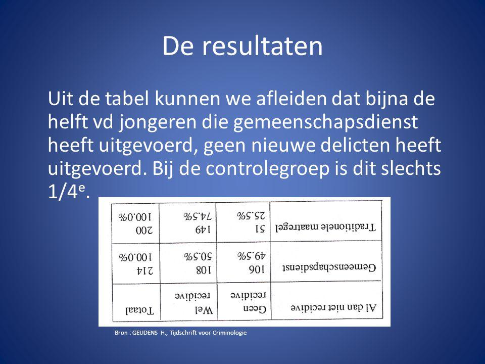 Vooraleer men de gemeenschapsdiensten in België toepaste, heeft men eerst vergeleken met onderzoeken uit Nederland.