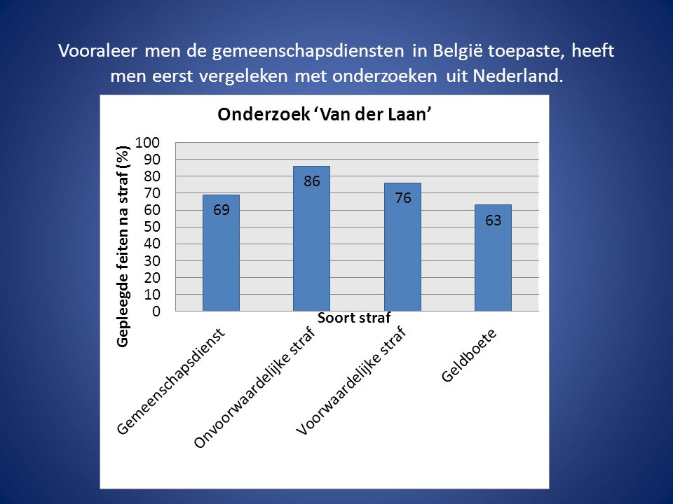 CONCLUSIE GRAFIEK Uit grafiek kan men afleiden dat jongeren die gemeenschapsdienst uitvoeren, minder misdrijven plegen na hun straf dan jongeren die geldboete moeten betalen.