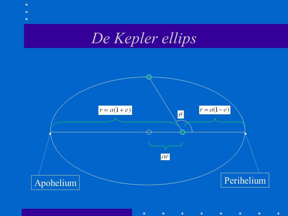 De Kepler ellips Perihelium Apohelium