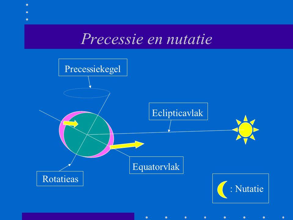 Precessie en nutatie Eclipticavlak Equatorvlak Rotatieas Precessiekegel : Nutatie
