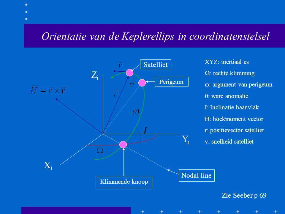XiXi YiYi ZiZi Perigeum Klimmende knoop Nodal line I Zie Seeber p 69 Orientatie van de Keplerellips in coordinatenstelsel Satelliet XYZ: inertiaal cs