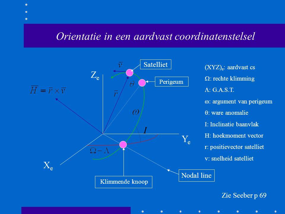 XeXe YeYe ZeZe Perigeum Klimmende knoop Nodal line I Zie Seeber p 69 Orientatie in een aardvast coordinatenstelsel Satelliet (XYZ) e : aardvast cs  :